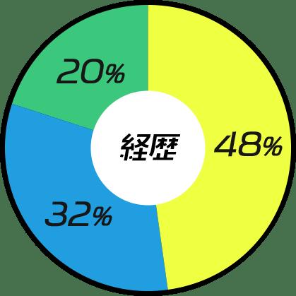 経歴の円グラフ